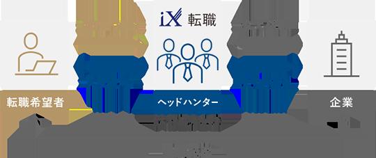 iX転職(アイエックス)