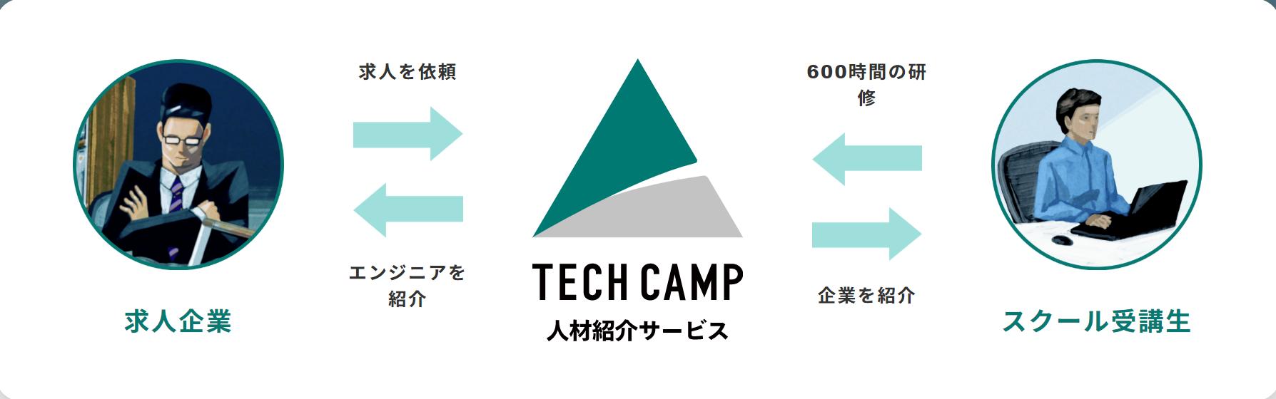 techcamp(テックキャンプ)